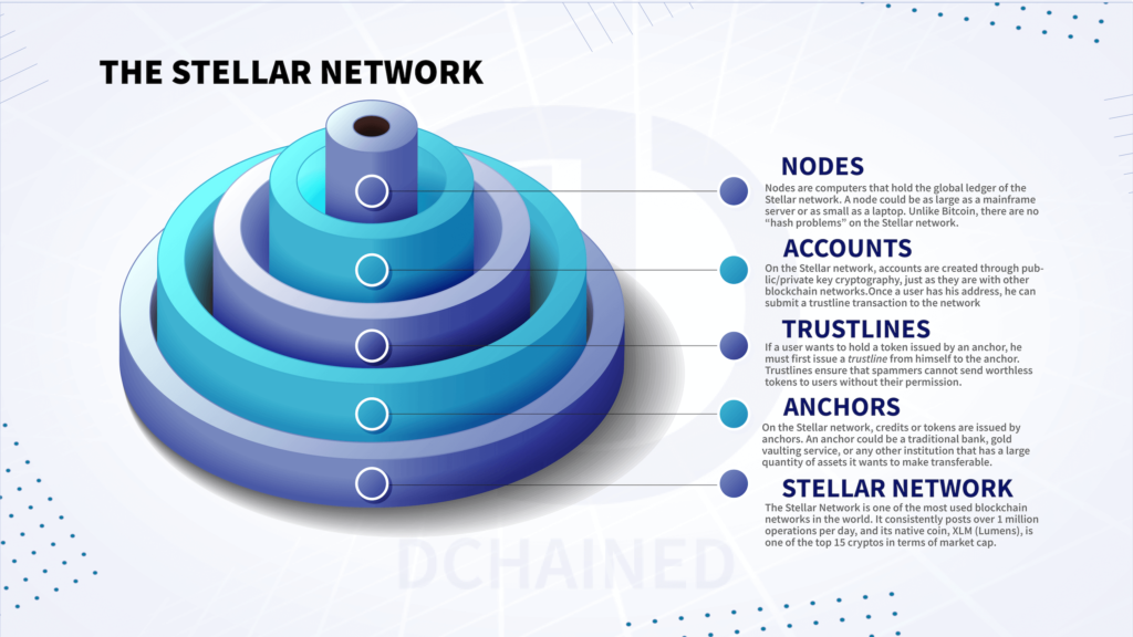 The Steller Lumens Network