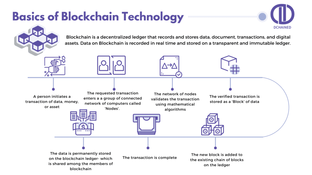 Blockchain How Does It Work