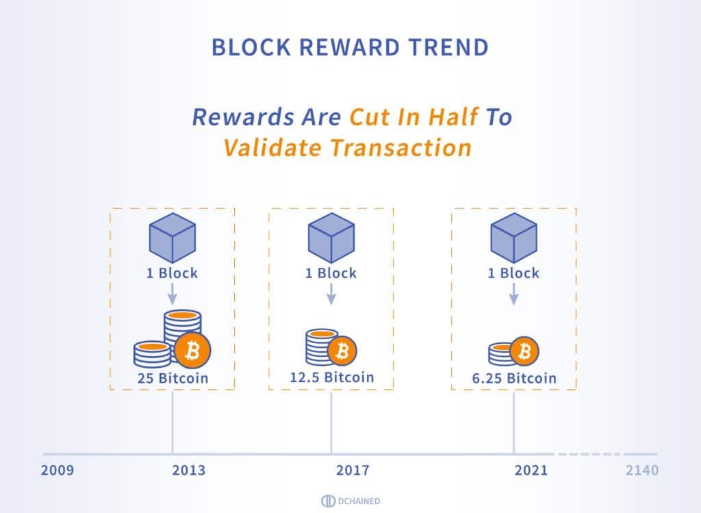 Block Rewards - Bitcoin Halving