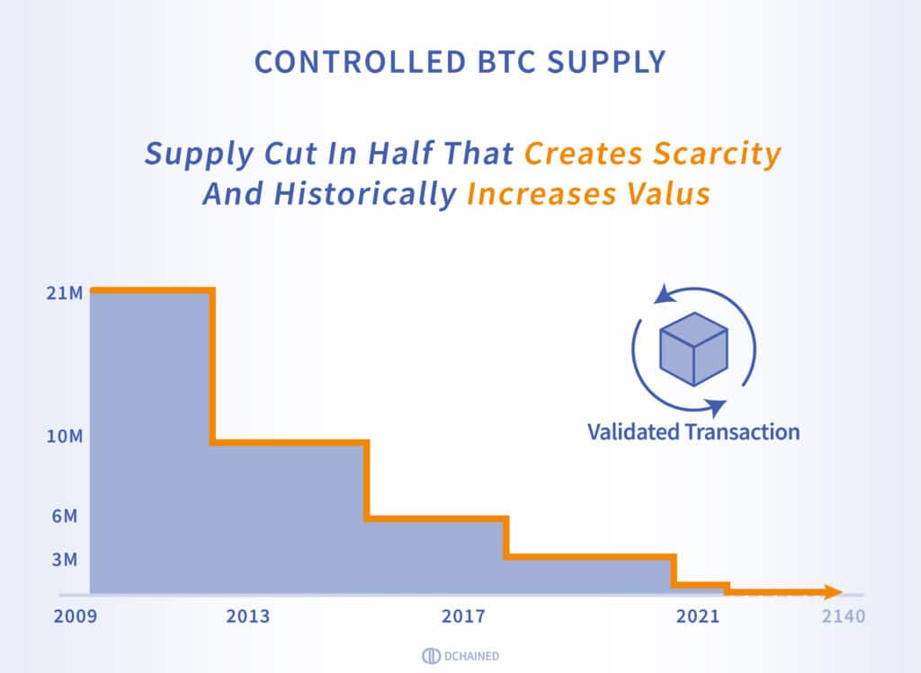 BTC Halving - BTC Supply
