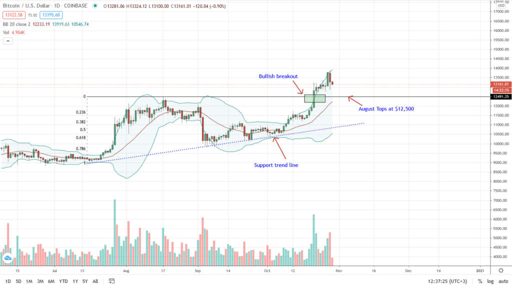 Bitcoin Daily Chart for Oct 29