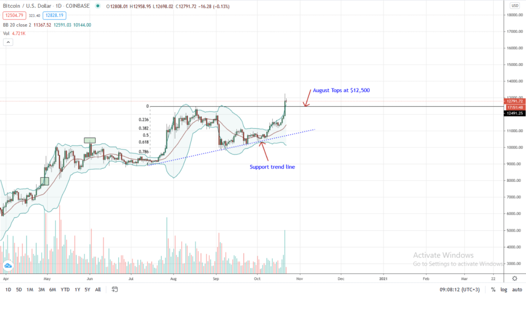 Bitcoin Price Chart by TradingView for Oct 22