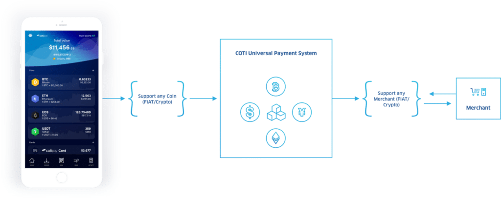 COTI PAyment System