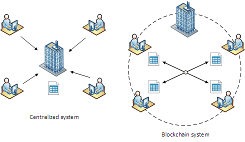 Decentralized Blockchain vs Centralized System