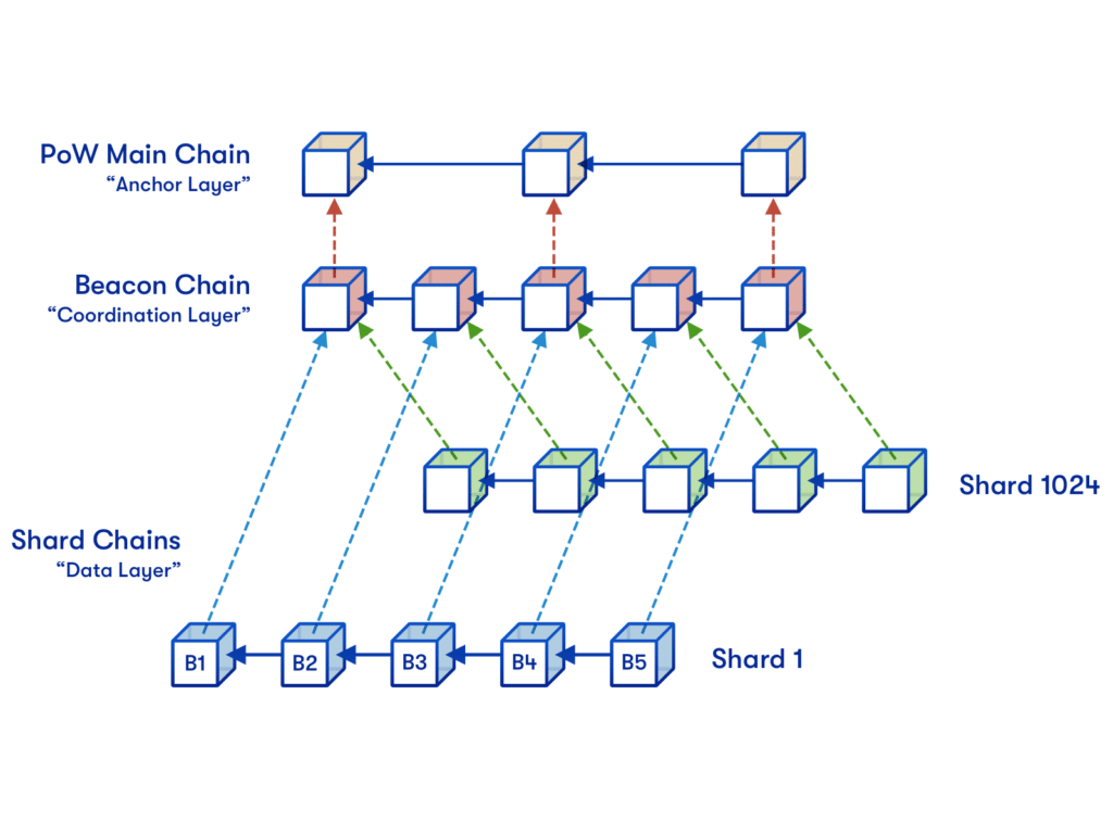 ETH2 Beacon Chain