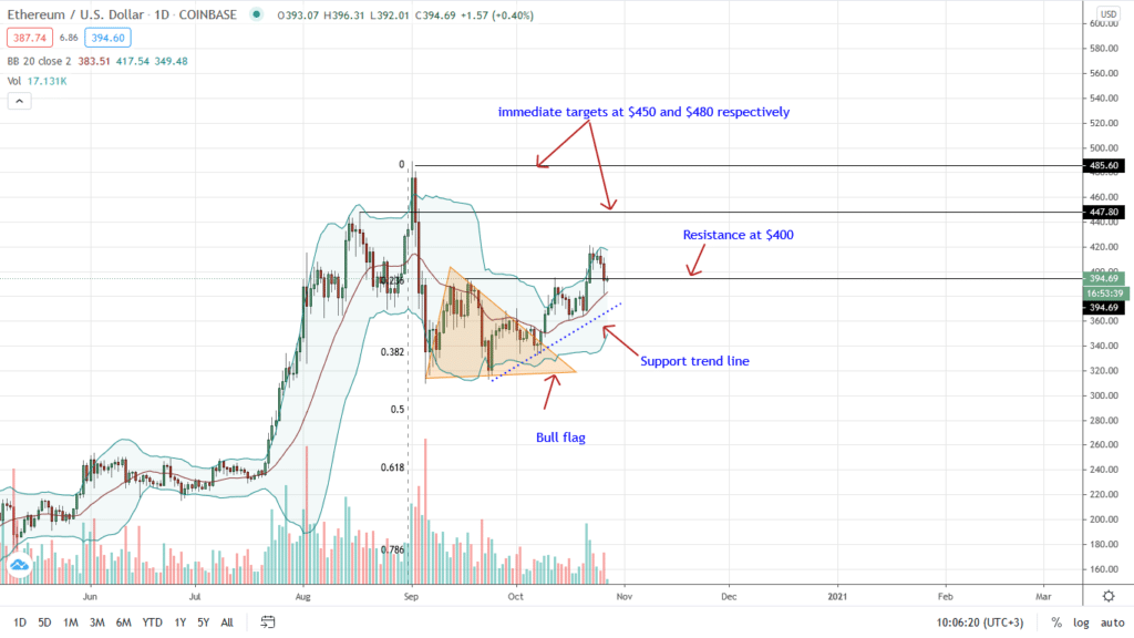 Ethereum Daily Chart for Oct 27