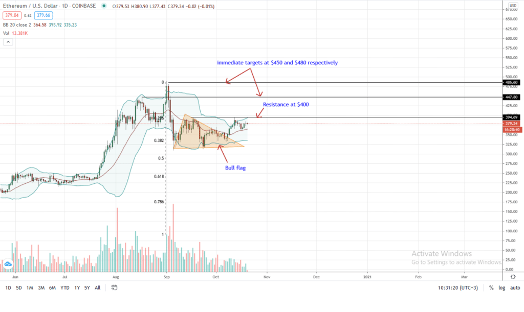 Ethereum Price Daily Chart for Oct 20 by TradingView