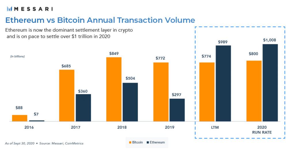 Messari Research: Ethereum vs Bitcoin Annual Transaction Volume