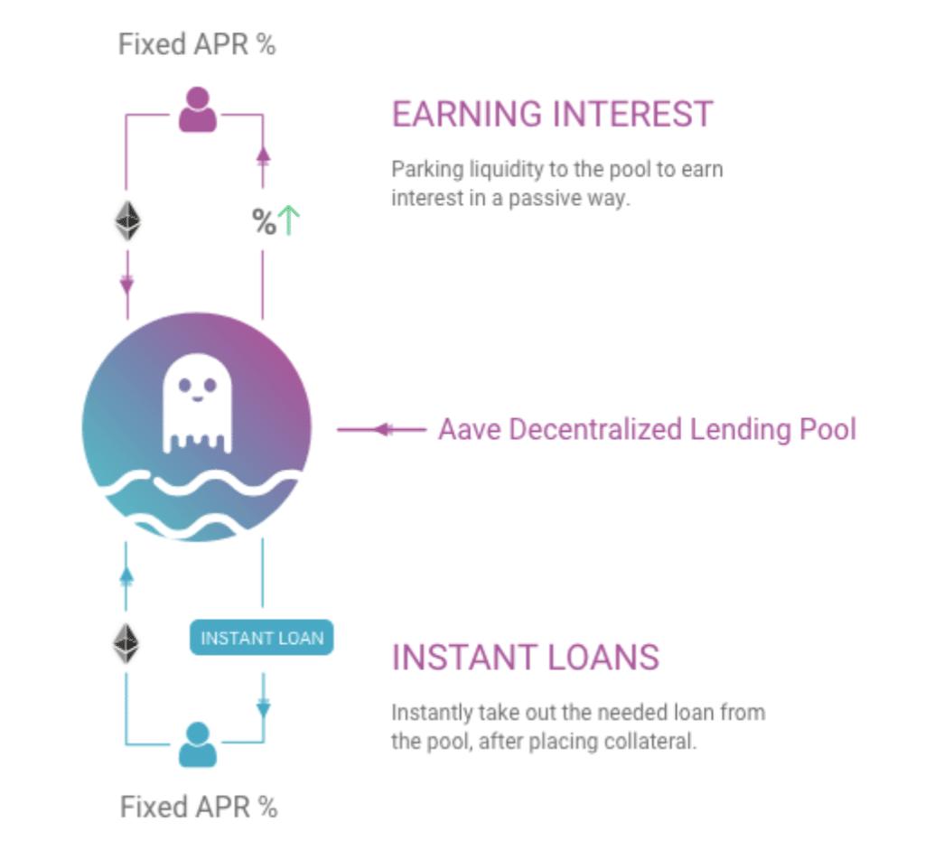 Aave (LEND) Lending Pool