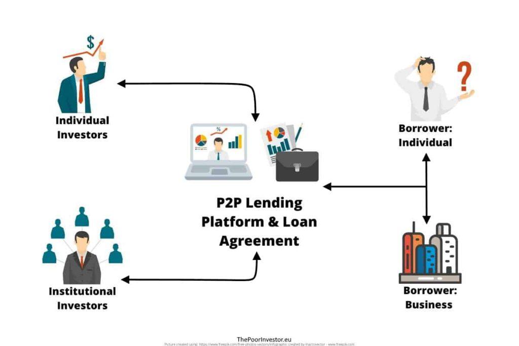 DeFi Lending