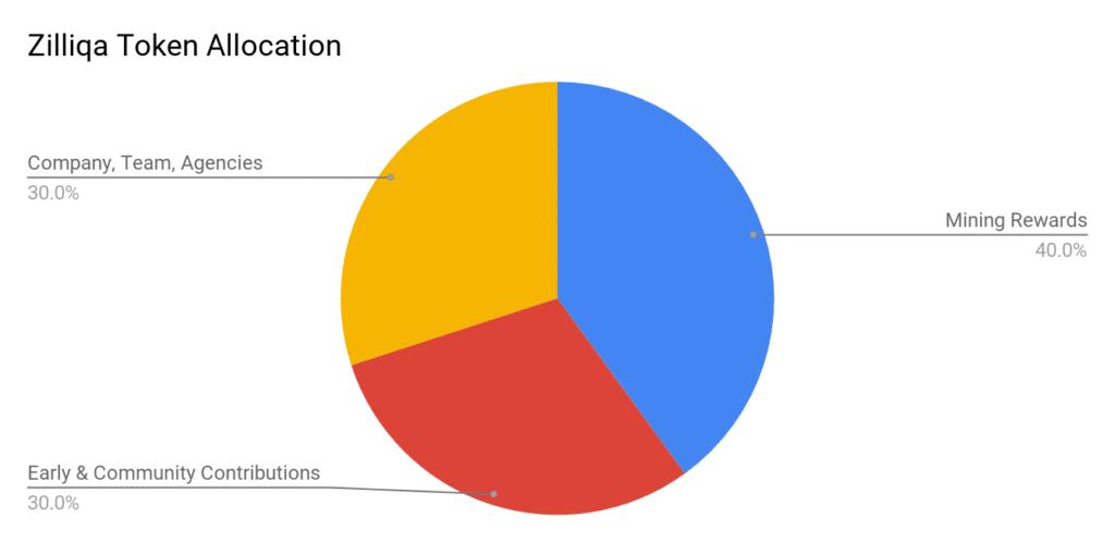 Zilliqa (ZIL) Allocation