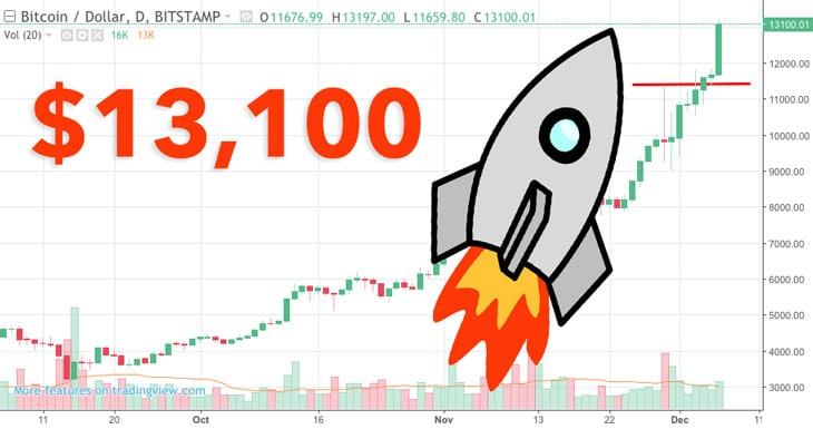 Bitcoin $13,000