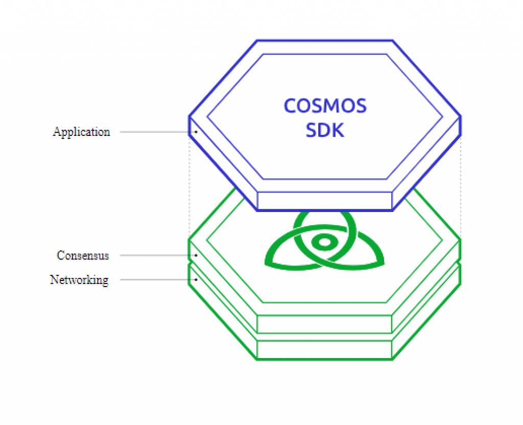 Cosmos SDK