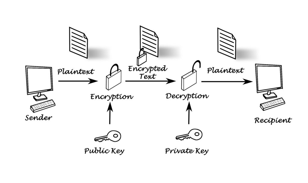 Private Key and Public Key