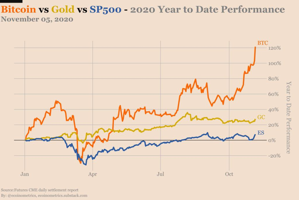 bitcoin and gold chart comparison
