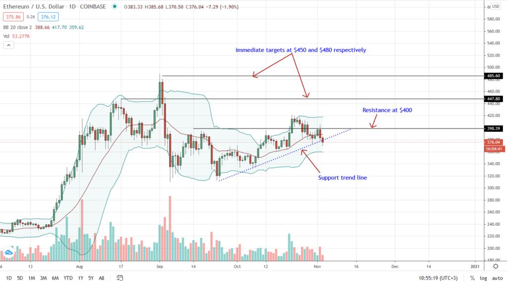 ETH/USD Daily Chart for Nov 3 TradingView
