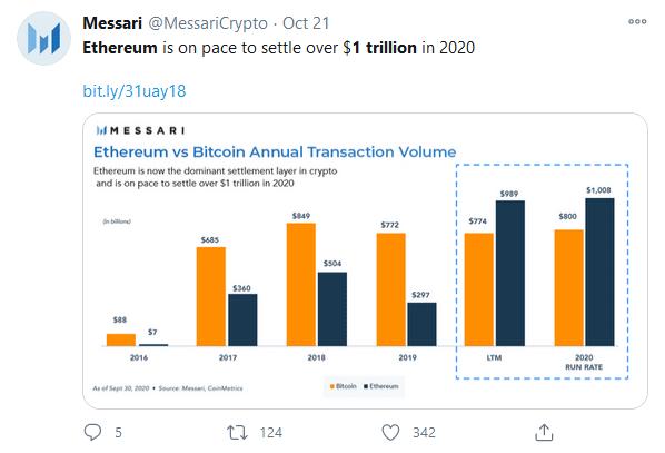 Messari Ethereum $1 Trillion