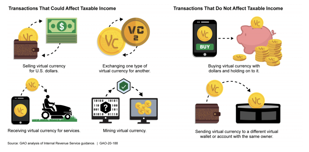 Virtual Currency Transactions that can affect taxes