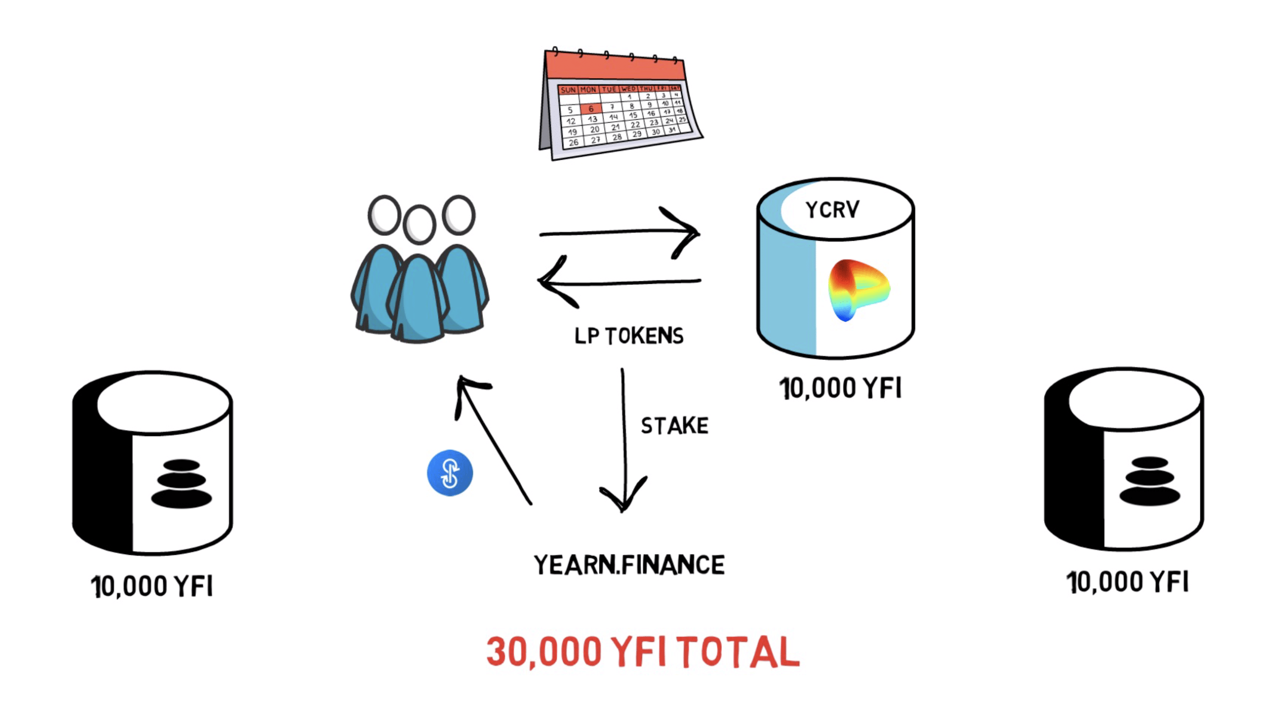 Yearn Finance YFI 30k Limit