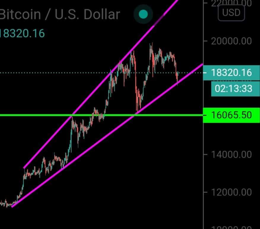 Bitcoin since Oct'20