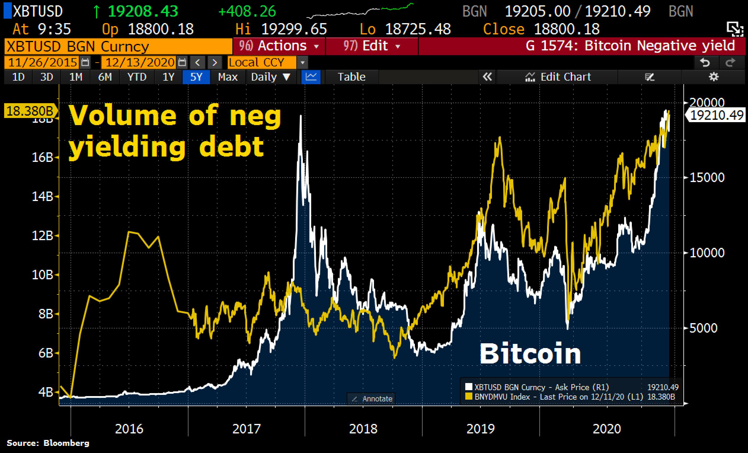 Bitcoin Negative Yield