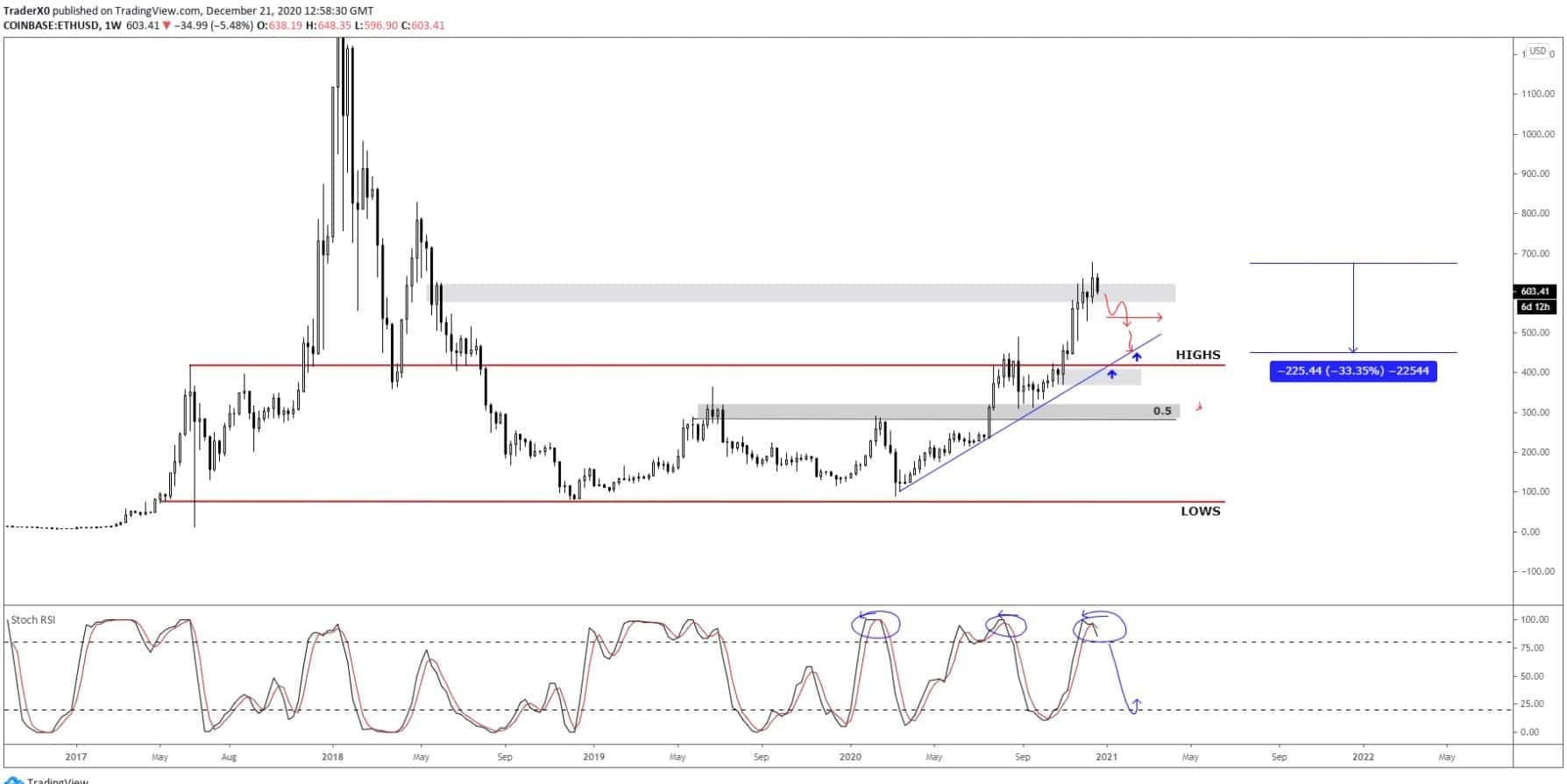 Ethereum Weekly Price Chart 12.22.20 via Trader XO @ TradingPrice.com