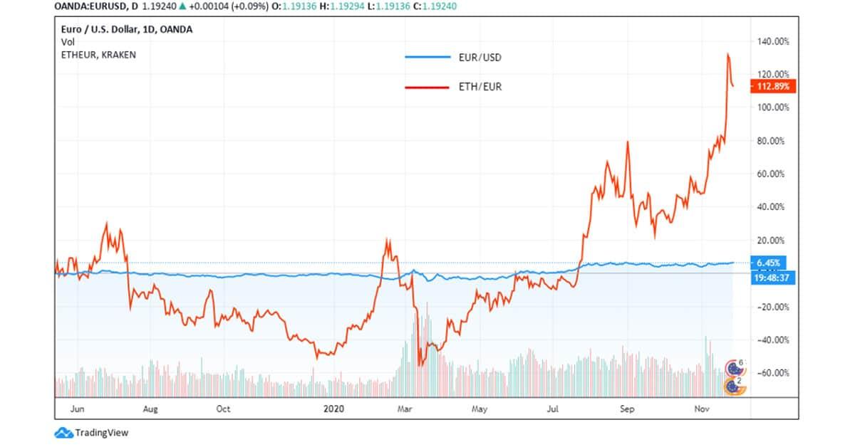 Ethereum-Price-versus-Euro