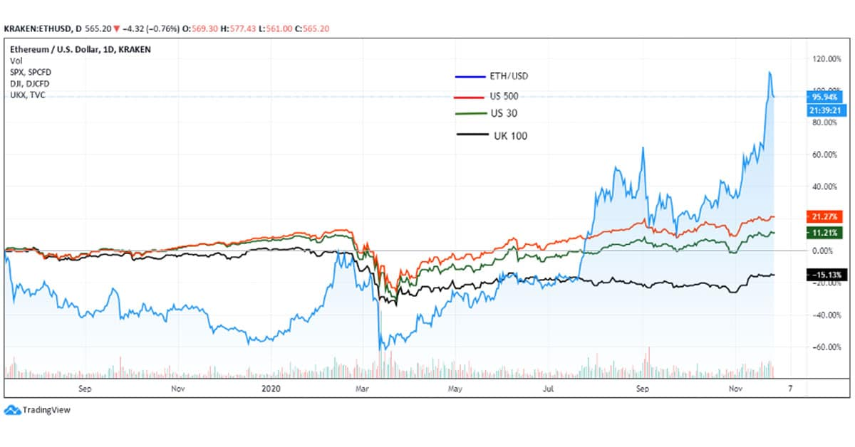 Ethereum-outperforms-the-US-and-UK-stock-market