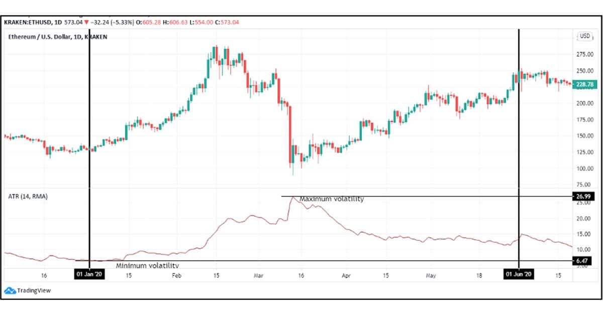 Ethereum-to-US-Dollar-Volatility