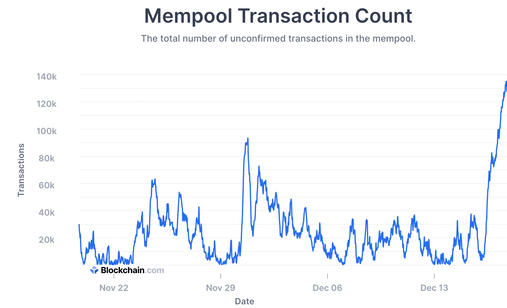 mempool transaction count