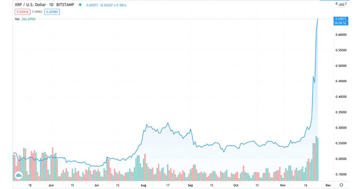 XRP-Price-and-Volume-Correlation