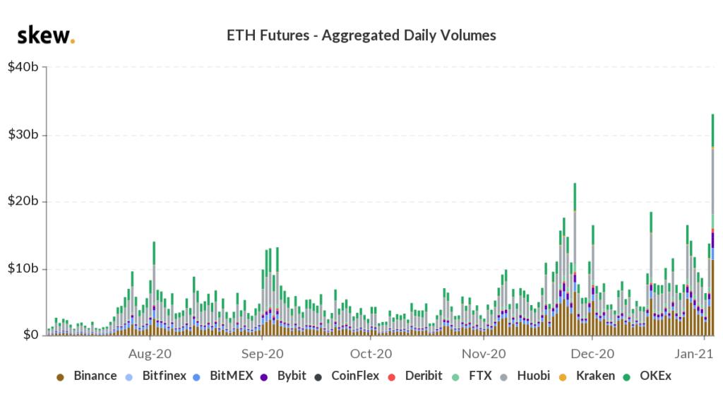 Ethereum Makes Swift Gains