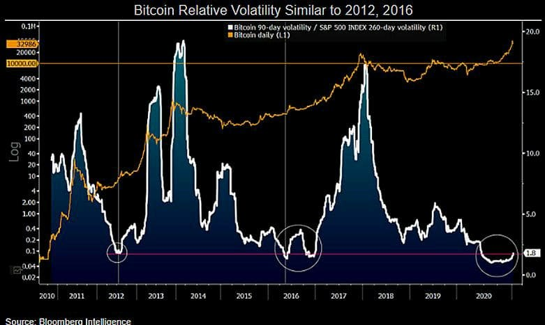 Crypto Market Volatility