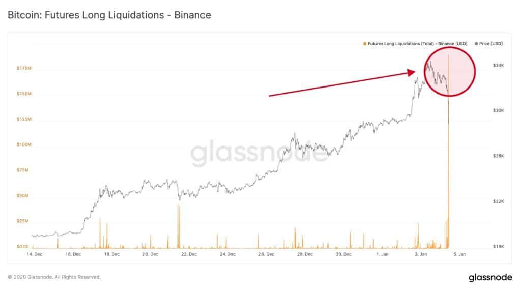 Bitcoin Charge Slows