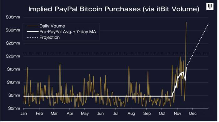 buy bitcoin with paypal us