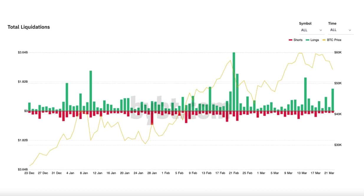 Bitcoin-BTC-Liquidations