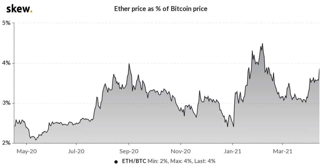 ETH/BTC-Pair