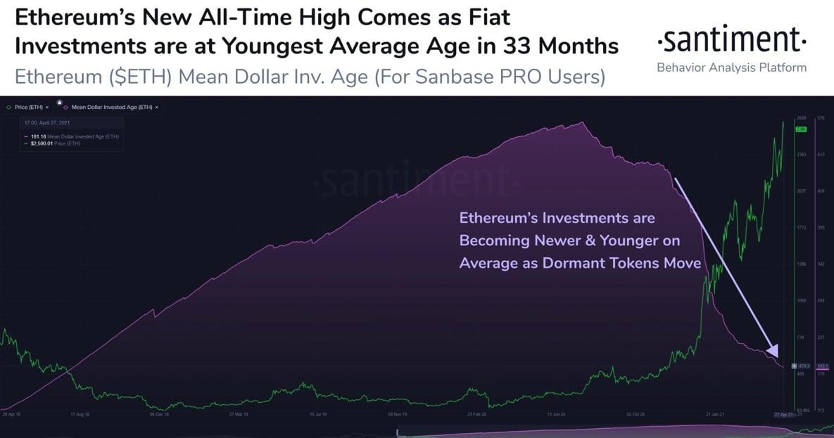 Ethereum-ETH-Dormant-Tokens