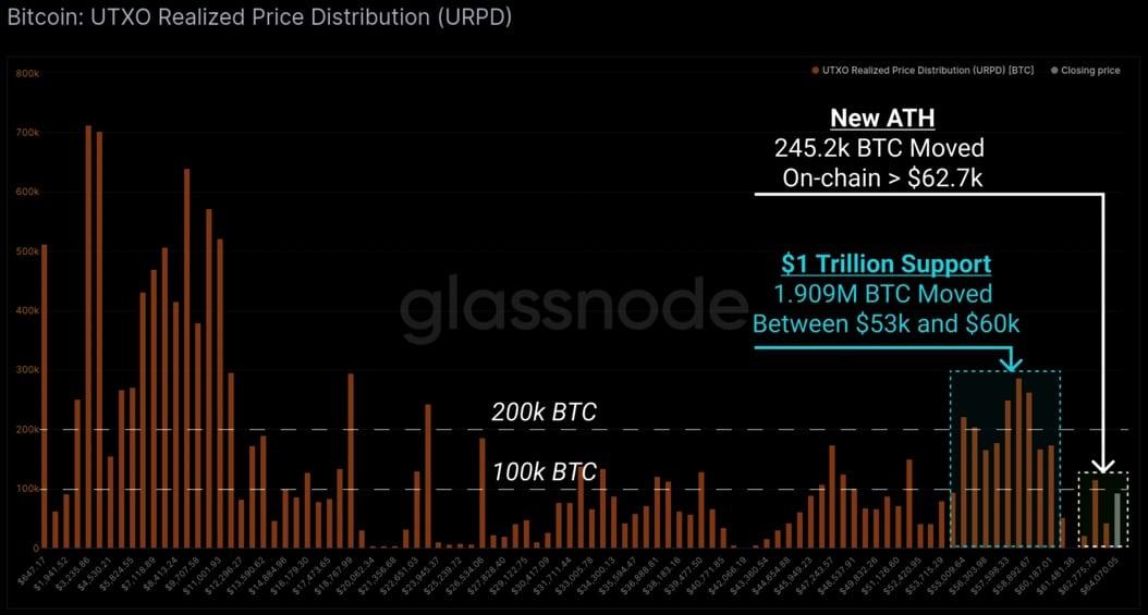 Bitcoin-BTC-On-Chain-Movement